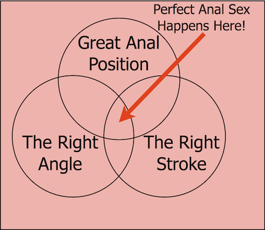 I know it's crude, but this Venn diagram pretty much sums up exactly how to have great anal sex.