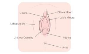 And masturbation urethral syndrome