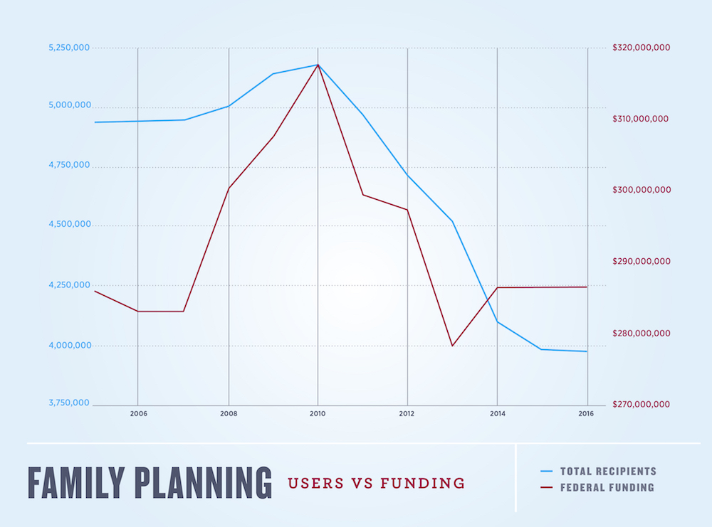 Title X Family Planning Users V Funding Graph