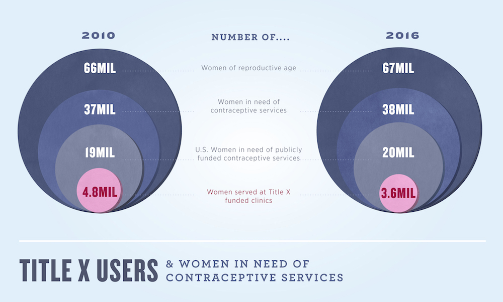 Title X Users Women In Need Of Contraceptive Services Graphic