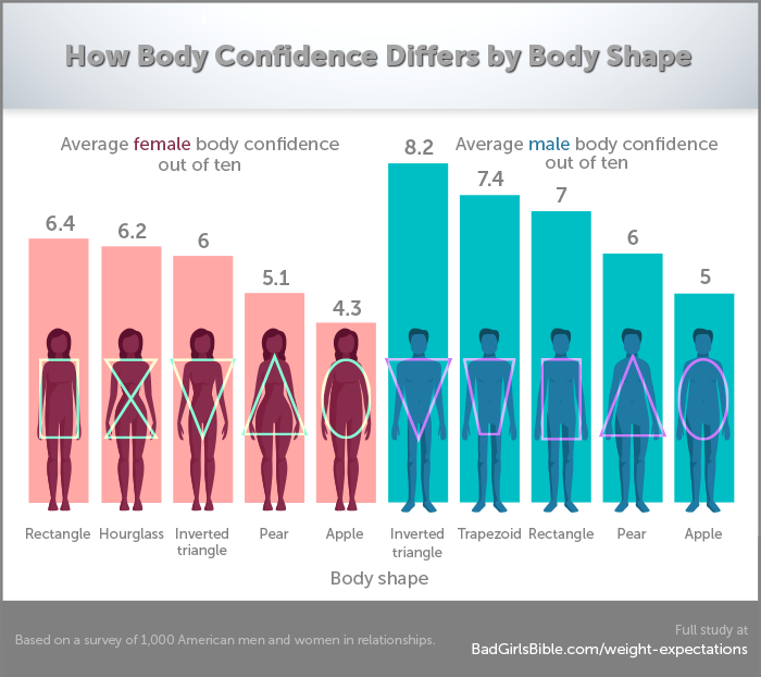 Body Shape vs. Confidence