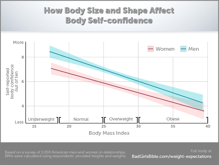 Body Size vs. Body Confidence