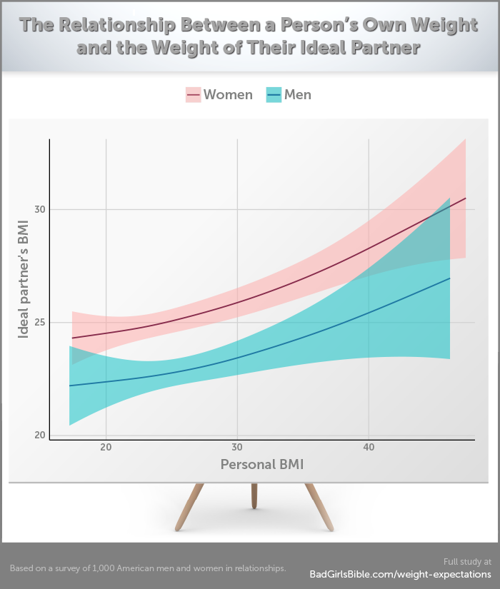 Ideal Partner's BMI vs. Personal BMI