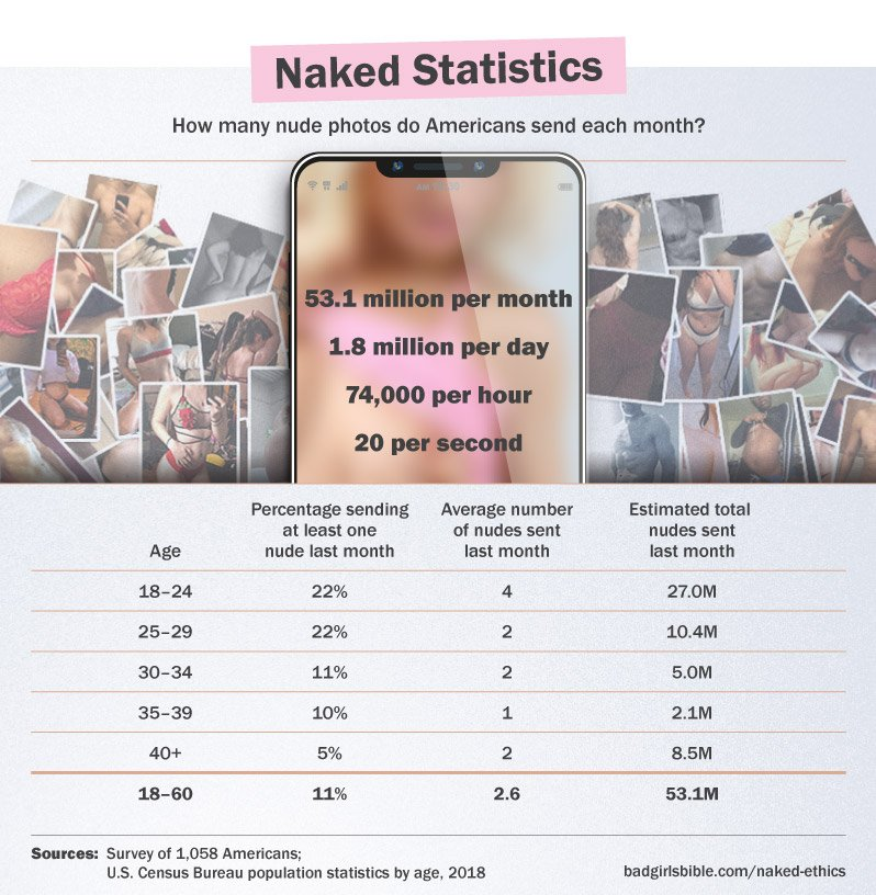 Americans send 20 nudes per second