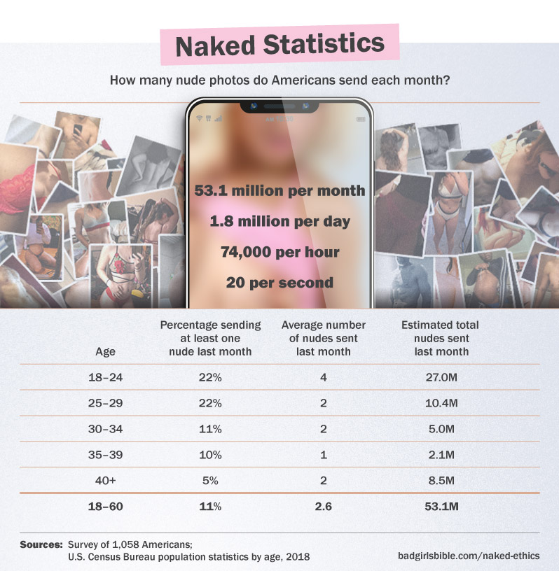 Americans send 20 nudes per second