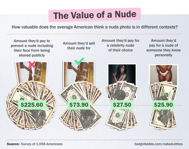 We believe our own nudes are worth at least three times more than others'