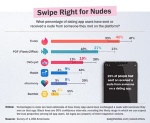 One in five dating app users goes on to send a match their nude