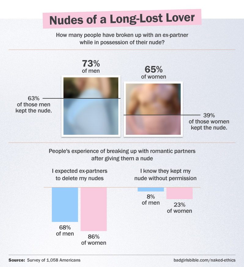 Half of people keep possession of their partner's nude after they break up