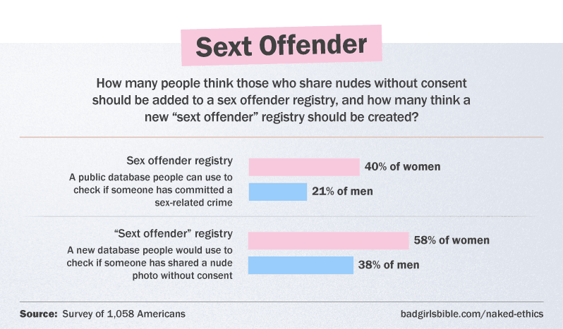 "6 in 10 women think a new ""sext offender"" registry is a good idea"