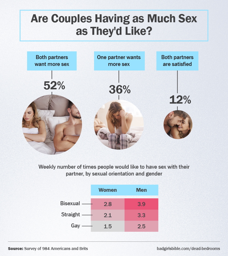 Are couples having as much sex as they'd like?