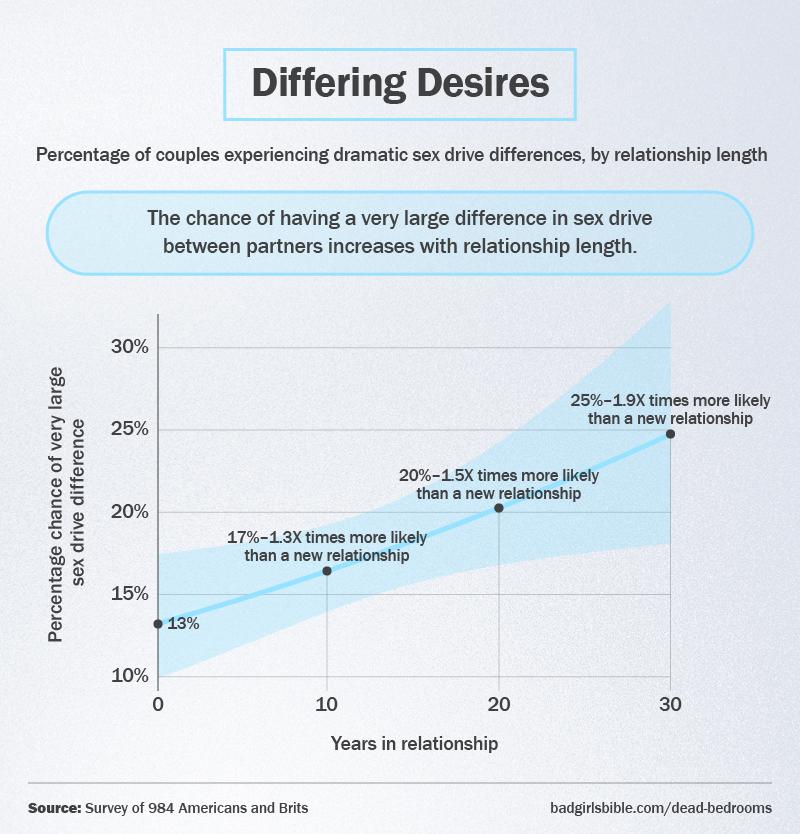 Differing Desires