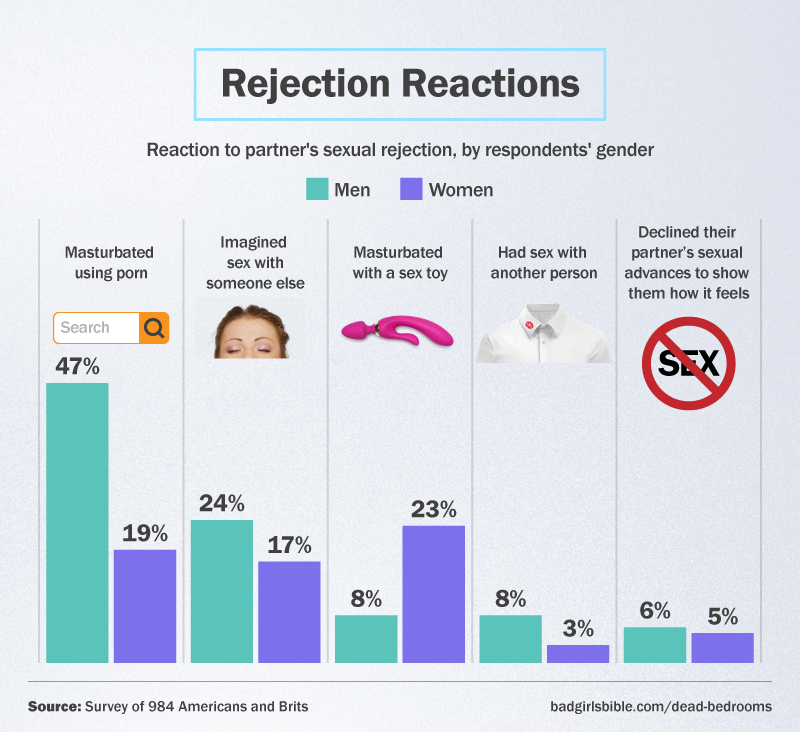 Reaction Rejections