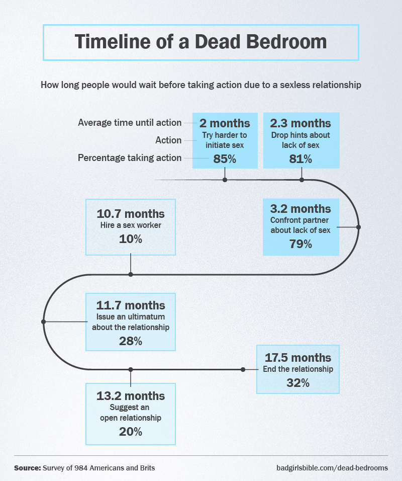 Timeline of a dead bedroom