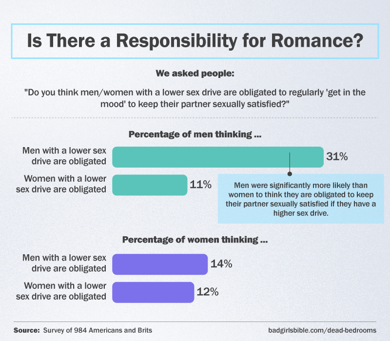 Is there a responsibility for romance?