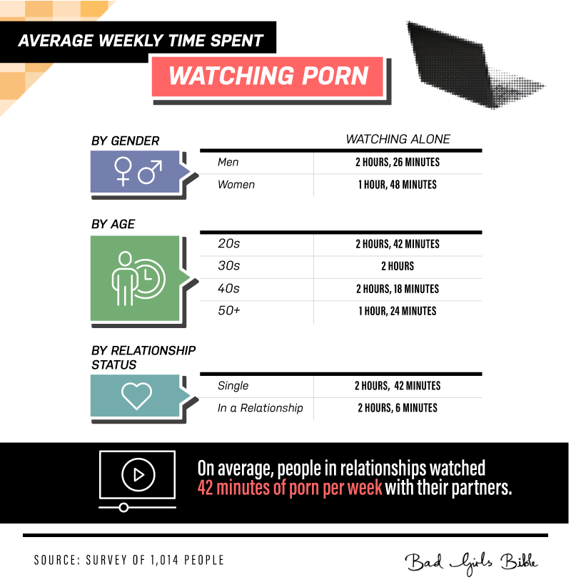 Average weekly time spent watching porn