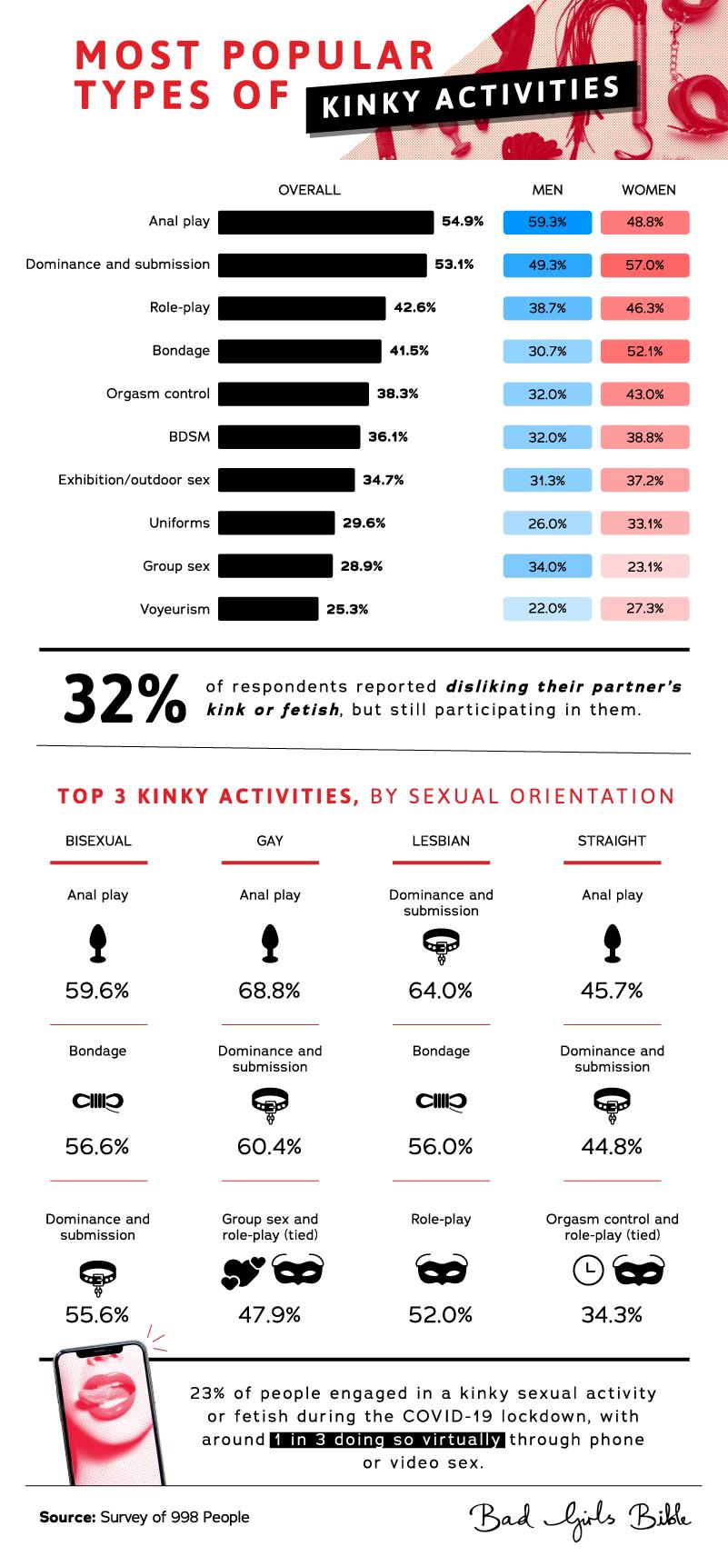 popular_kinky_activities_sexual_orientation